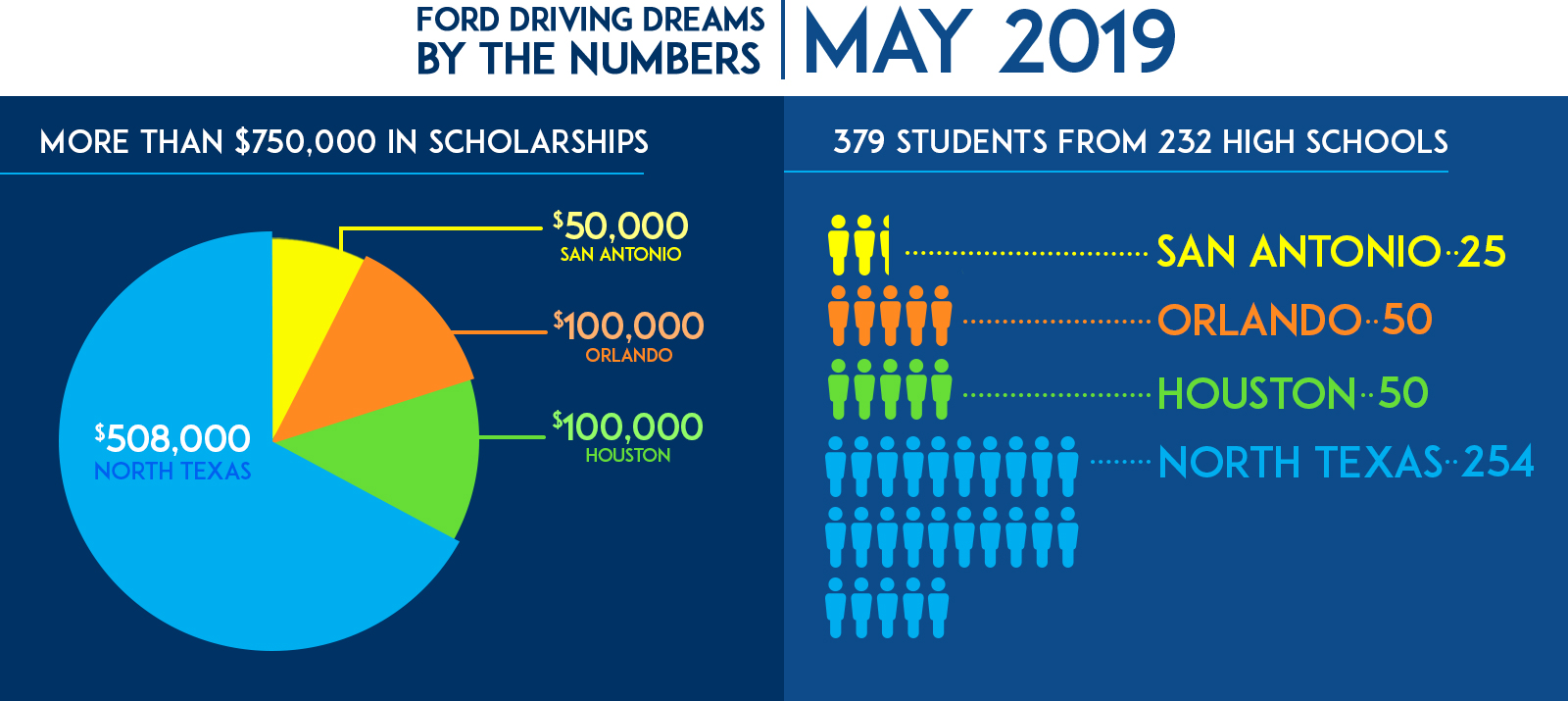 Graphic of FDD scholarships and students