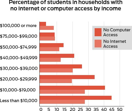 Graph showing percentage of students at $10000 income increasing at increments