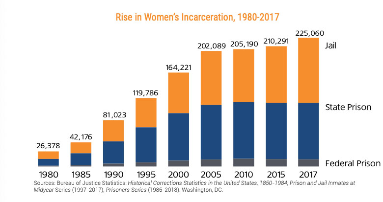 Bar chart of Rise in Women's incarceration, 1980 to 2017 noting federal prison, state prison and jail
