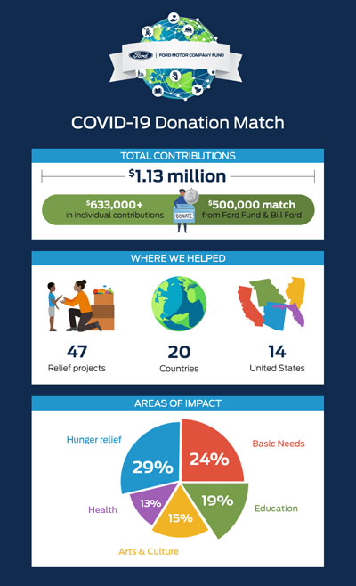 COVID Donation Match Infographic