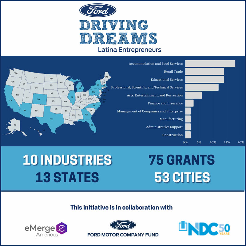 US map noting services, industries (10) with 75 grants, 13 states, 53 cities and logos of eMerge Americas, NDC 50 years, Ford Motor Company Fund